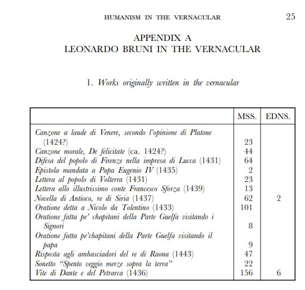 Bruni works written in the vernacular.JPG